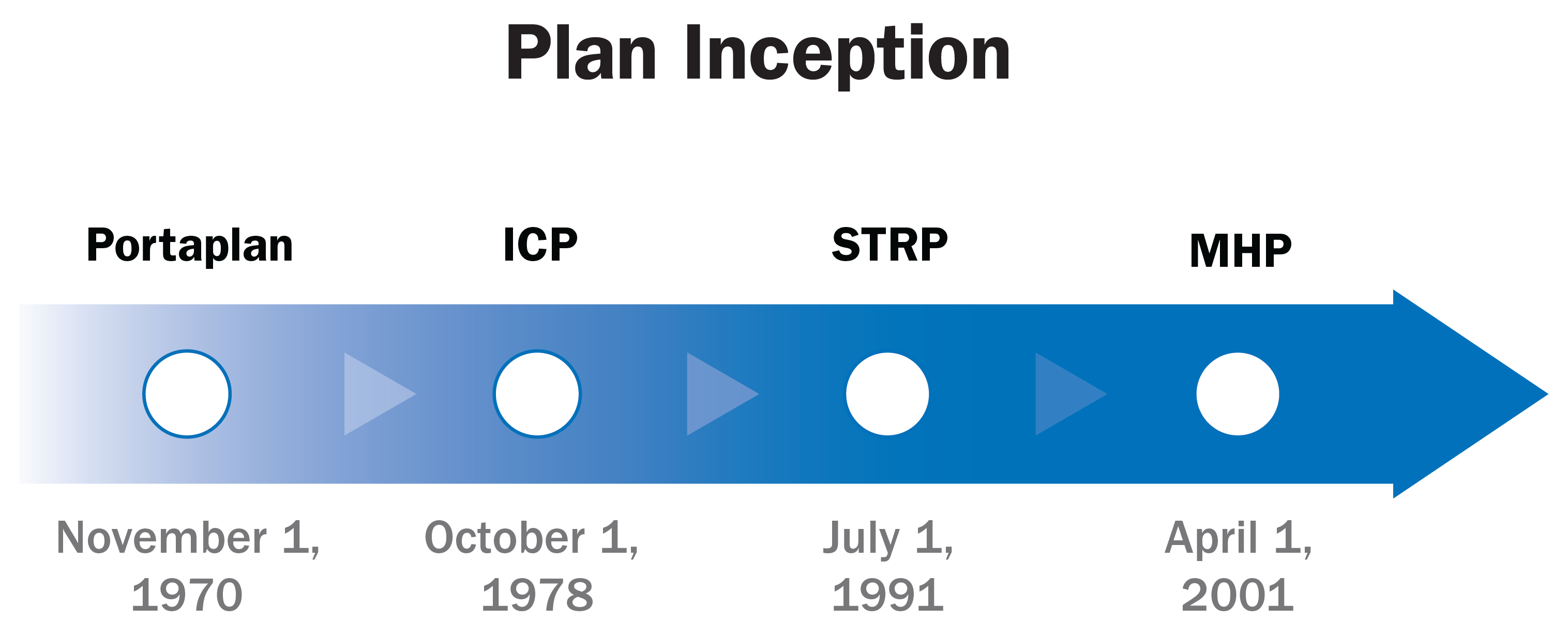 plan inception arrow